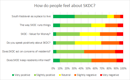 SKDC Feelings Graph